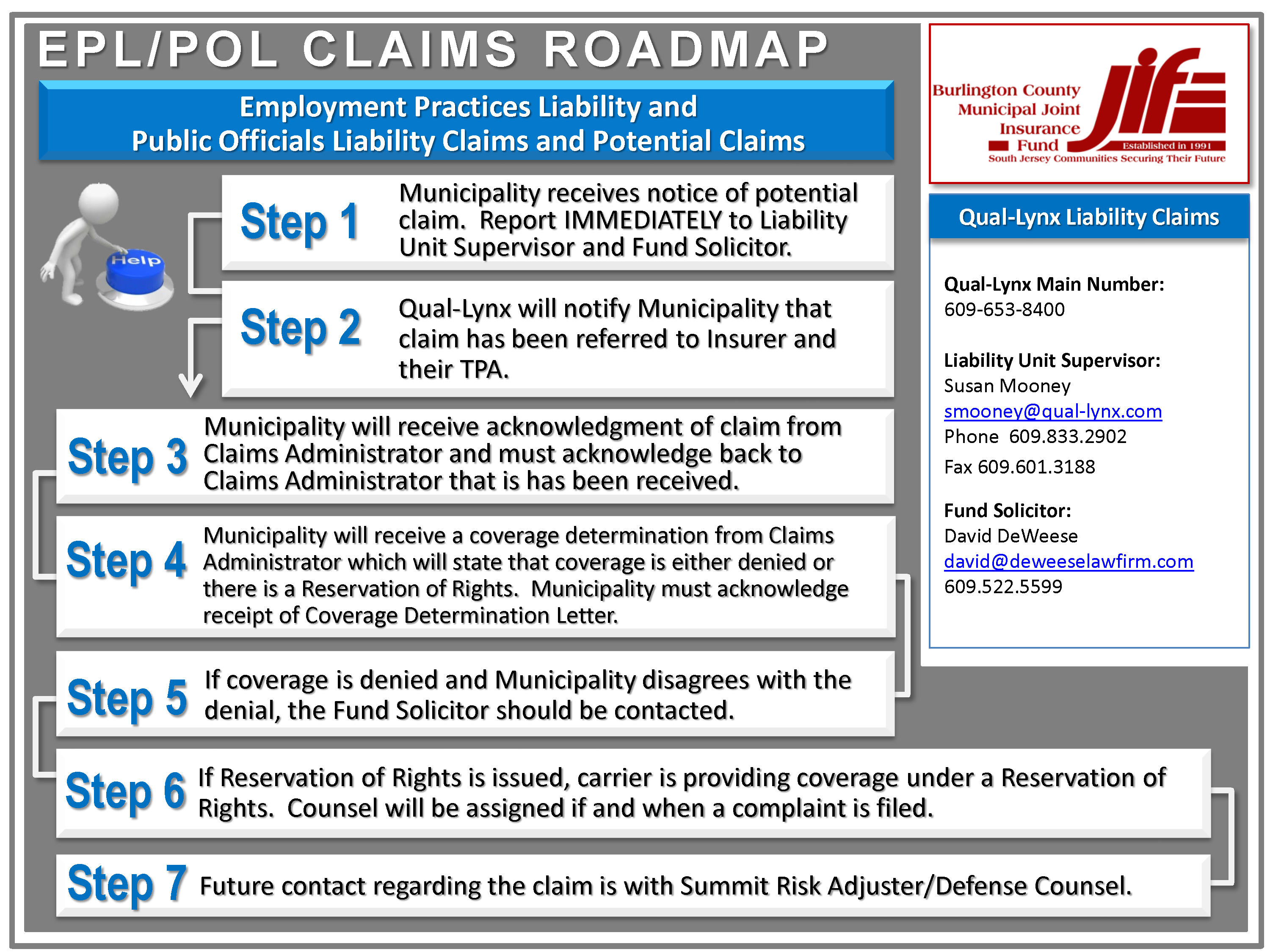 Employment Practices Liability Claims Roadmap