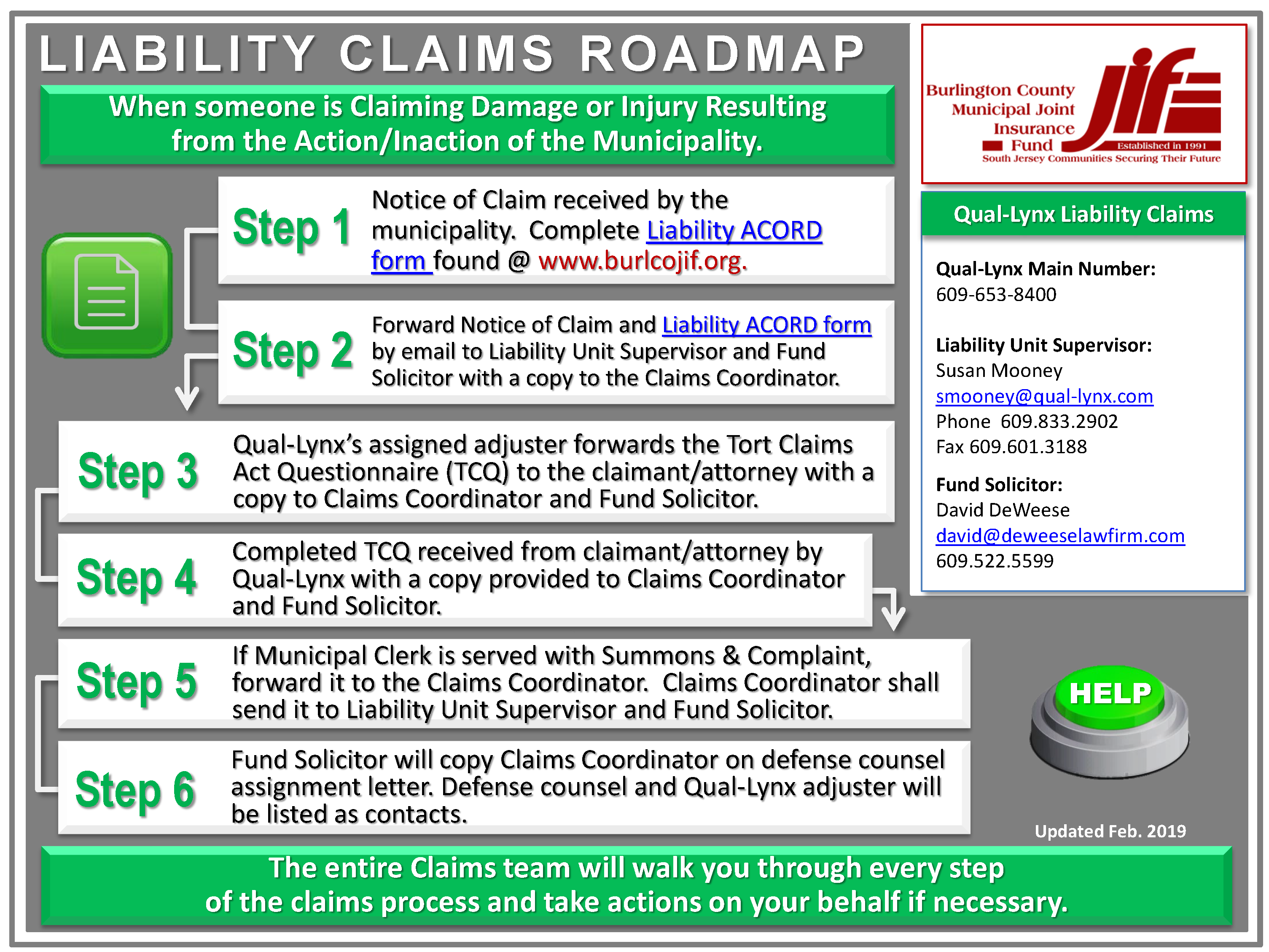 Liability Claims Roadmap
