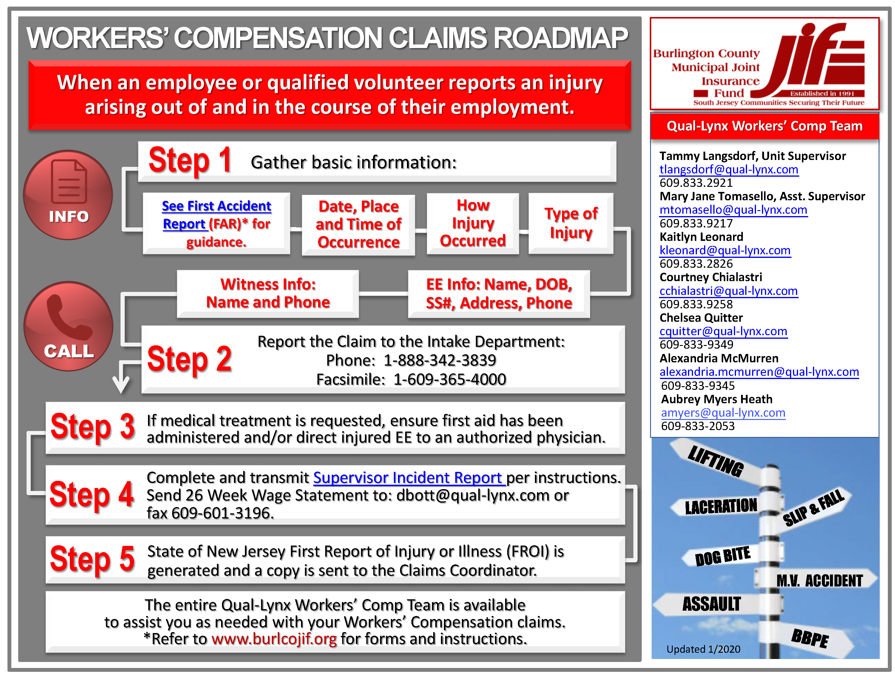 Workers' Compensation Claims Roadmap